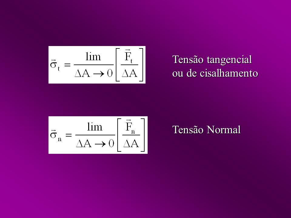 Tensão tangencial ou de cisalhamento Tensão Normal