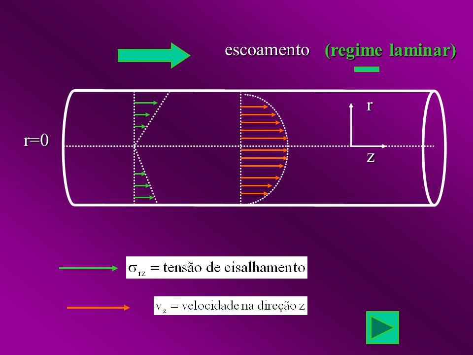 escoamento r=0rz (regime laminar) (regime laminar)