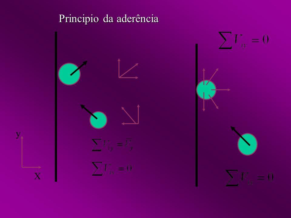 X y Principio da aderência
