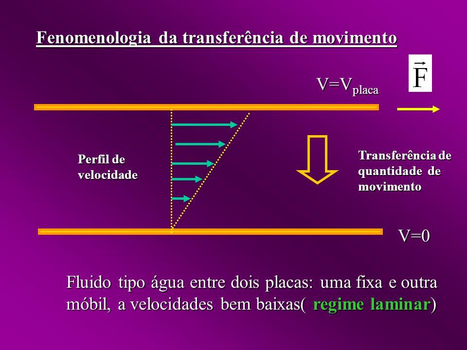 Fenomenologia da transferência de movimento Fluido tipo água entre dois placas: uma fixa e outra móbil, a velocidades bem baixas( regime laminar) V=0 V=V placa Transferência de quantidade de movimento Perfil de velocidade
