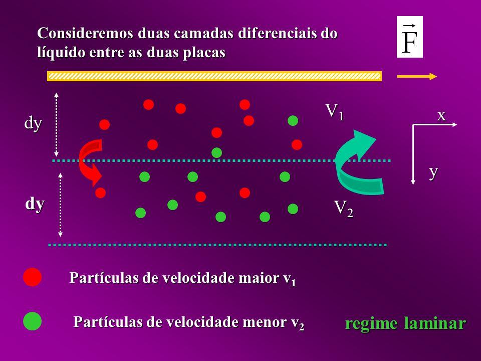 Consideremos duas camadas diferenciais do líquido entre as duas placas dy dy y x V1V1V1V1 V2V2V2V2 Partículas de velocidade maior v 1 Partículas de velocidade menor v 2 regime laminar