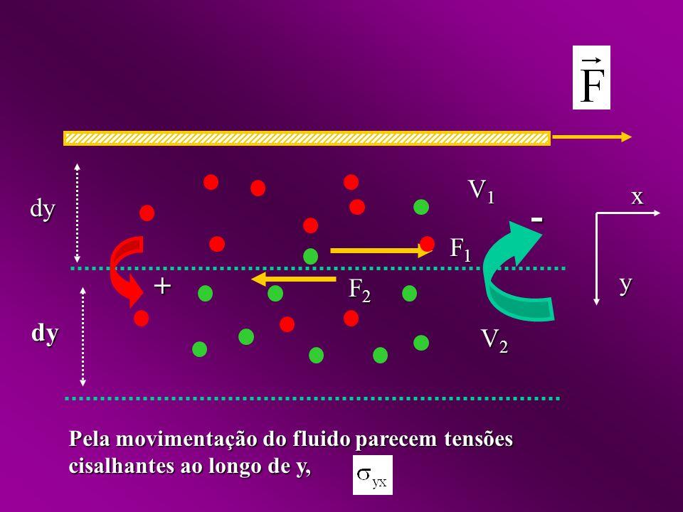 + - F1F1F1F1 F2F2F2F2 Pela movimentação do fluido parecem tensões cisalhantes ao longo de y, dy dy y x V1V1V1V1 V2V2V2V2