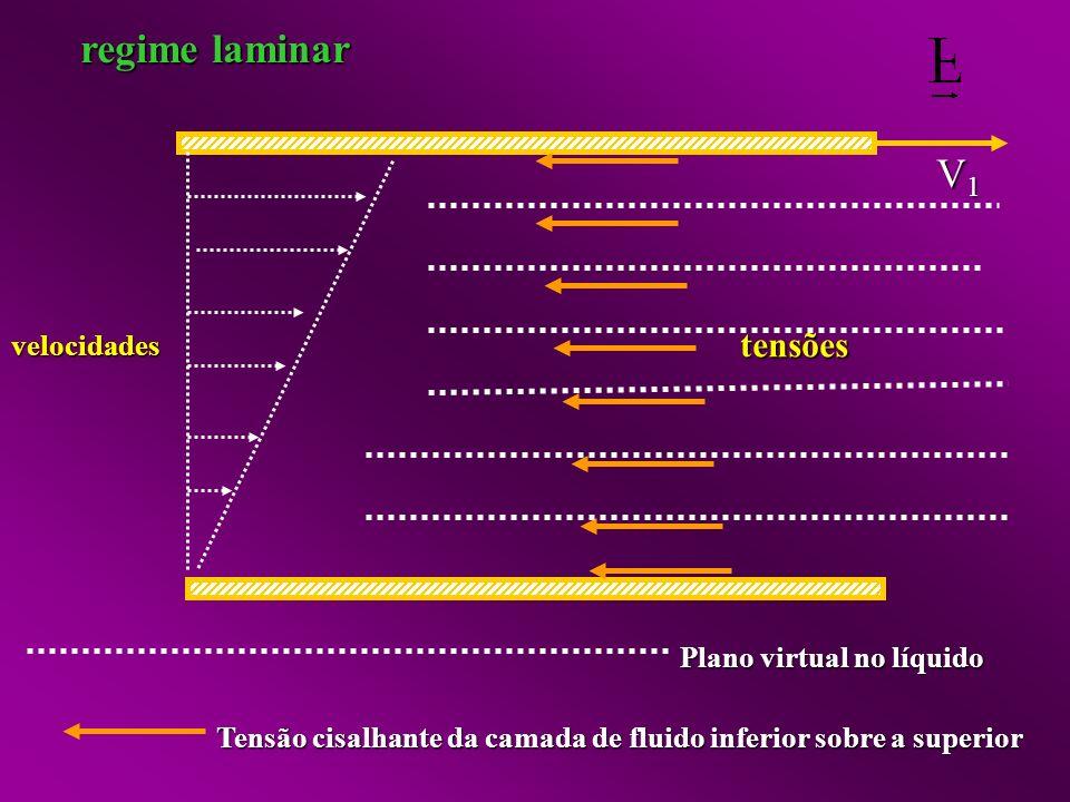 V1V1V1V1 Plano virtual no líquido Tensão cisalhante da camada de fluido inferior sobre a superior velocidades tensões regime laminar