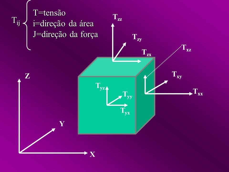 X Y Z T zz T zy T zx T xx T xy T xz T yx T yy T yz T ij T=tensão i=direção da área J=direção da força