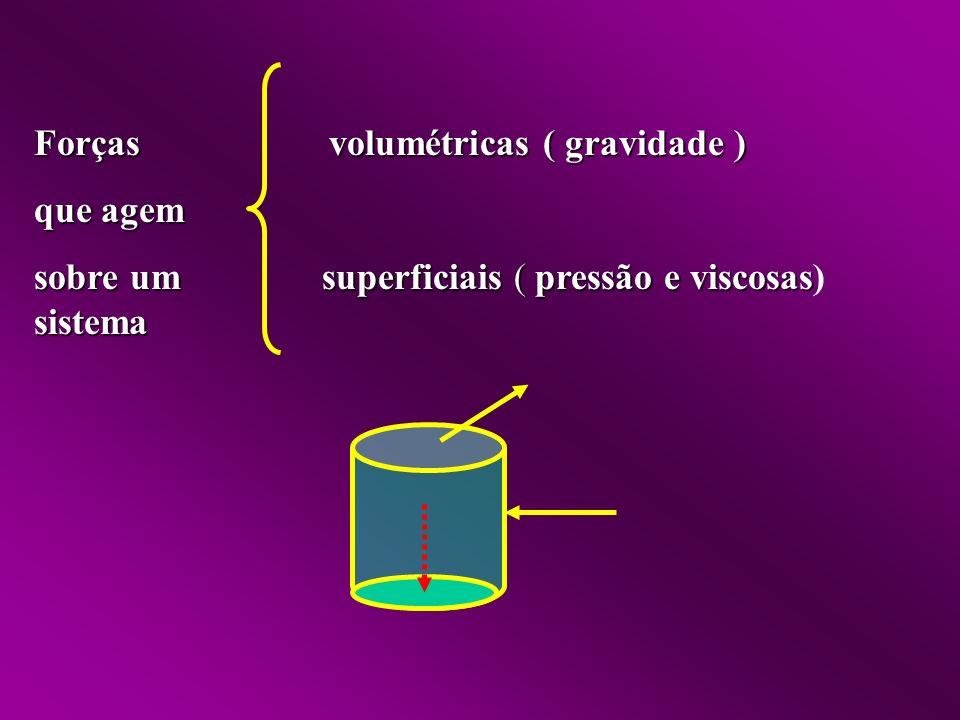 Forças volumétricas ( gravidade ) que agem sobre um superficiais ( pressão e viscosas sobre um superficiais ( pressão e viscosas)sistema