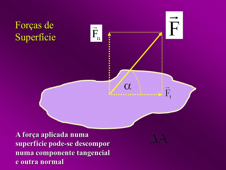 A força aplicada numa superfície pode-se descompor numa componente tangencial e outra normal Forças de Superfície