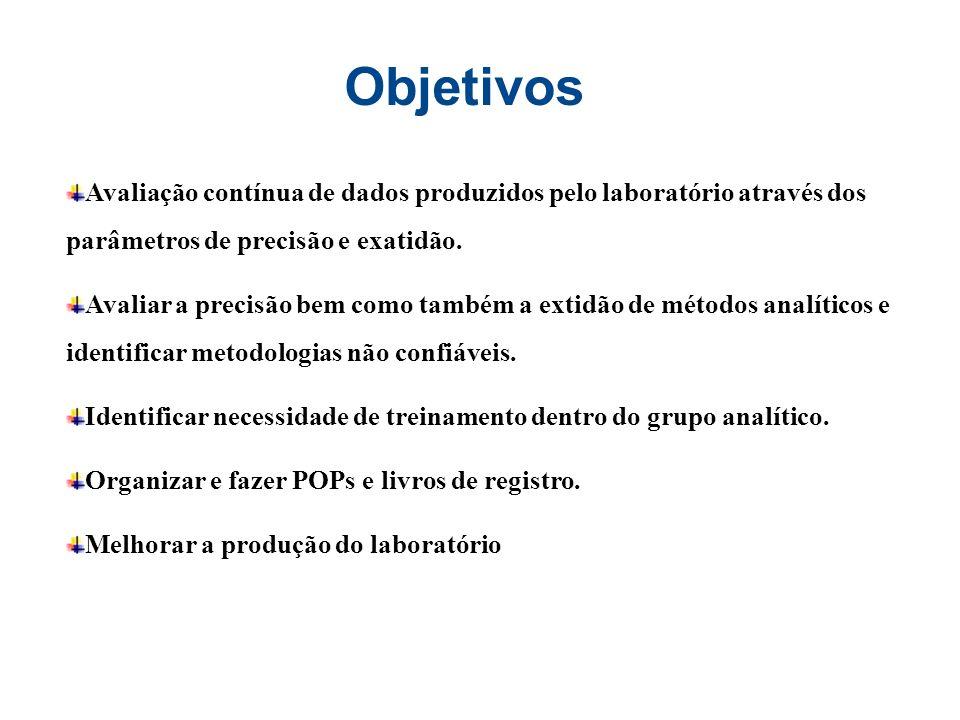 Objetivos Avaliação contínua de dados produzidos pelo laboratório através dos parâmetros de precisão e exatidão. Avaliar a precisão bem como também a