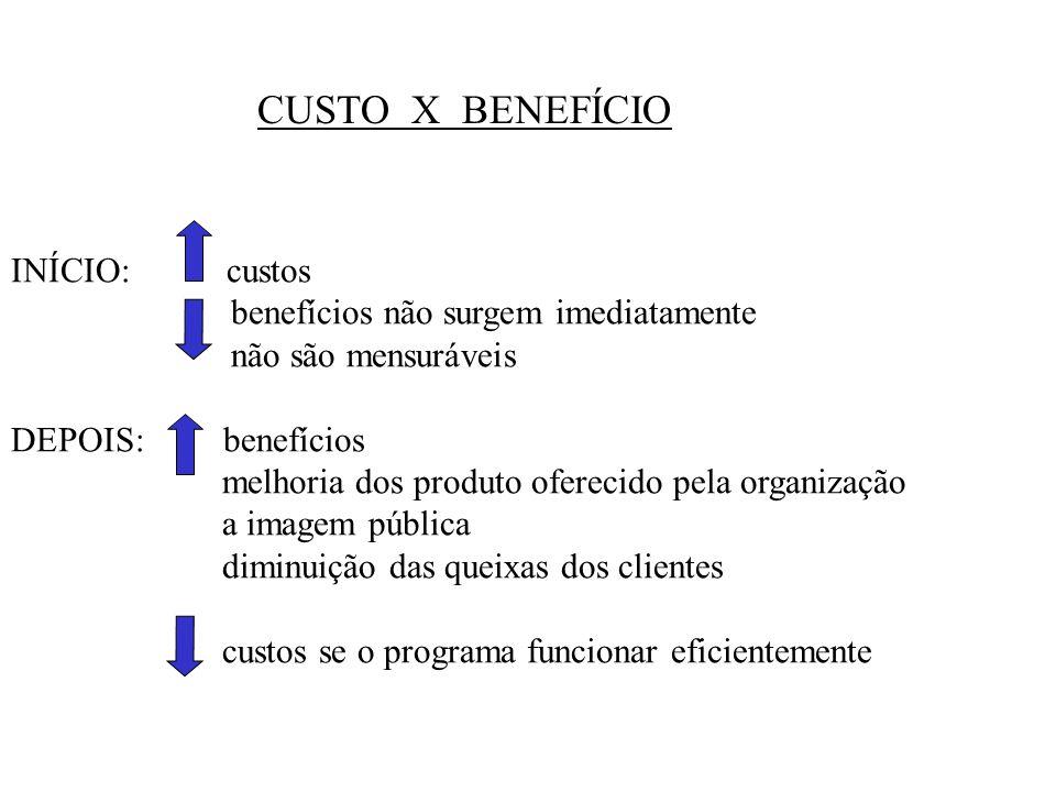 CUSTO X BENEFÍCIO INÍCIO: custos benefícios não surgem imediatamente não são mensuráveis DEPOIS: benefícios melhoria dos produto oferecido pela organi