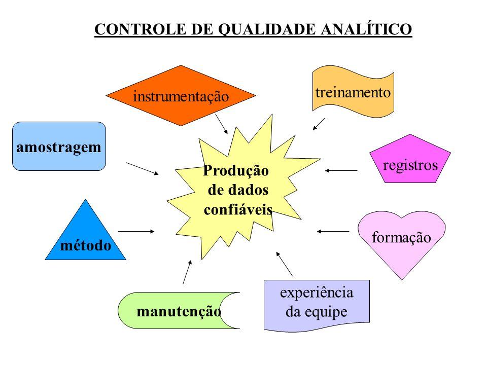 CONTROLE DE QUALIDADE ANALÍTICO Produção de dados confiáveis amostragem registros formação manutenção experiência da equipe método treinamento instrum