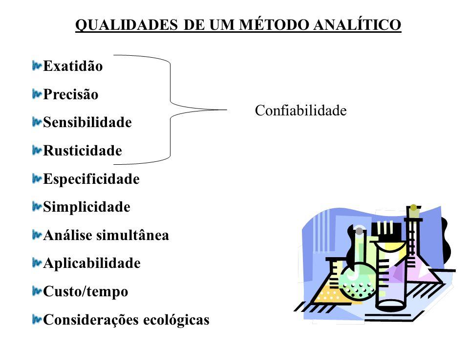 QUALIDADES DE UM MÉTODO ANALÍTICO Exatidão Precisão Sensibilidade Rusticidade Especificidade Simplicidade Análise simultânea Aplicabilidade Custo/temp