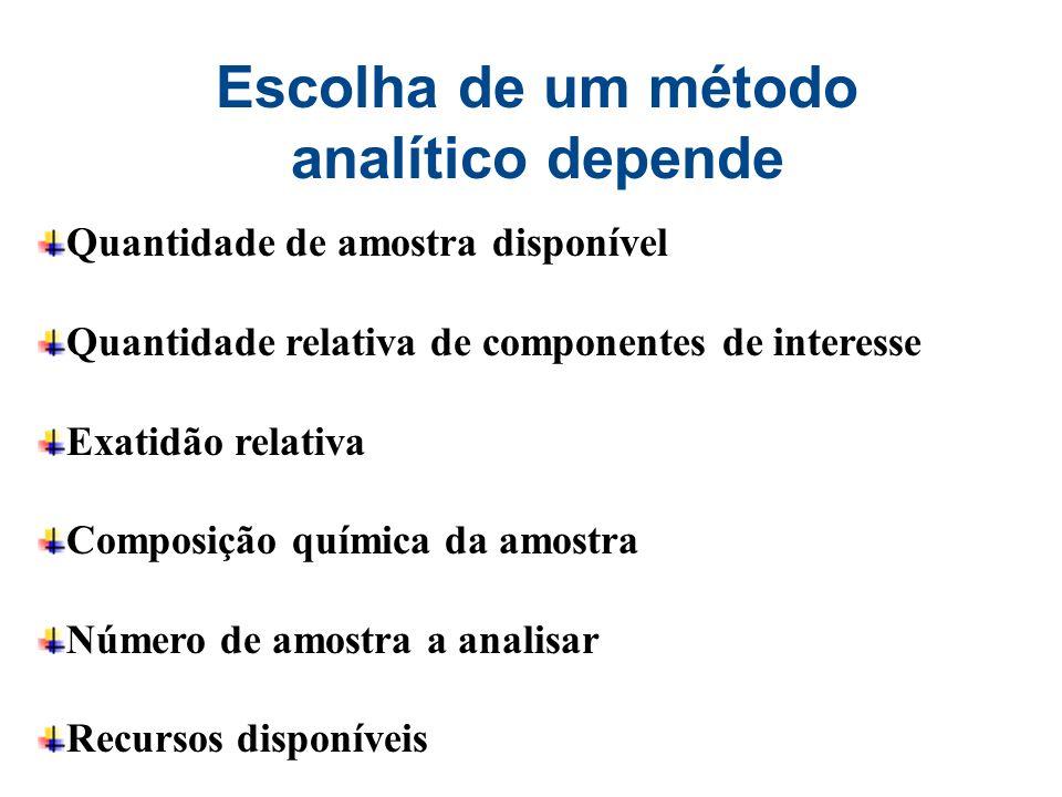 Escolha de um método analítico depende Quantidade de amostra disponível Quantidade relativa de componentes de interesse Exatidão relativa Composição q