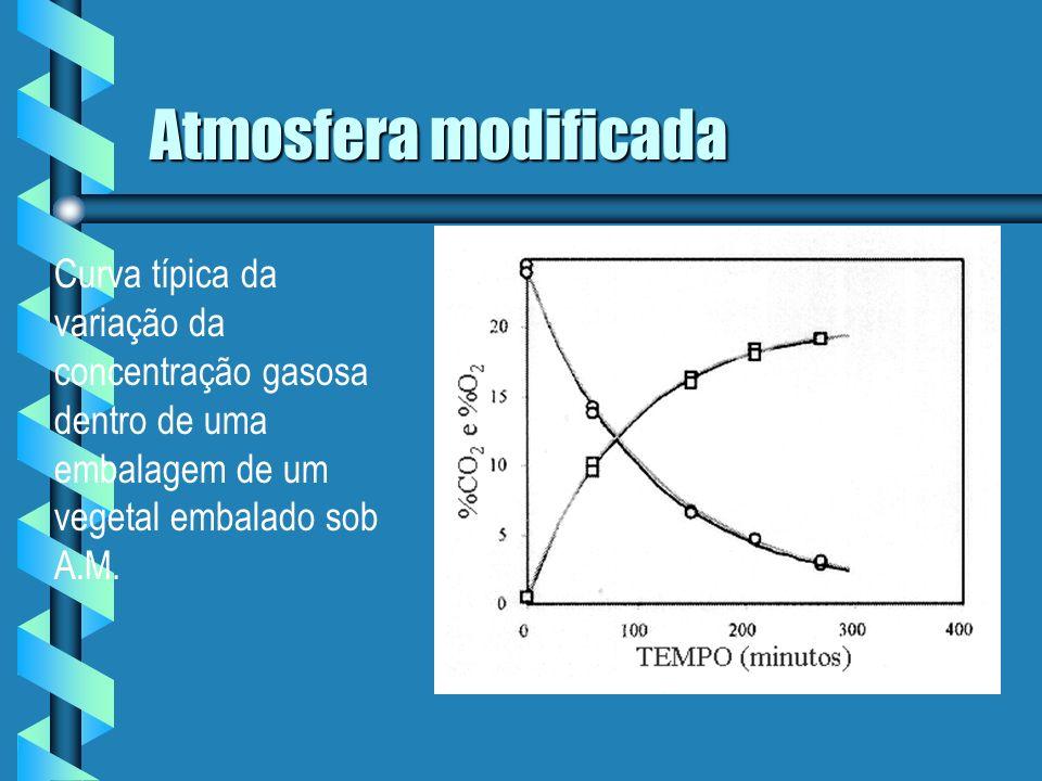 Atmosfera Modificada b Especificação de embalagens em atmosfera modificada é um trabalho empírico, de tentativa e erro, que consome tempo.