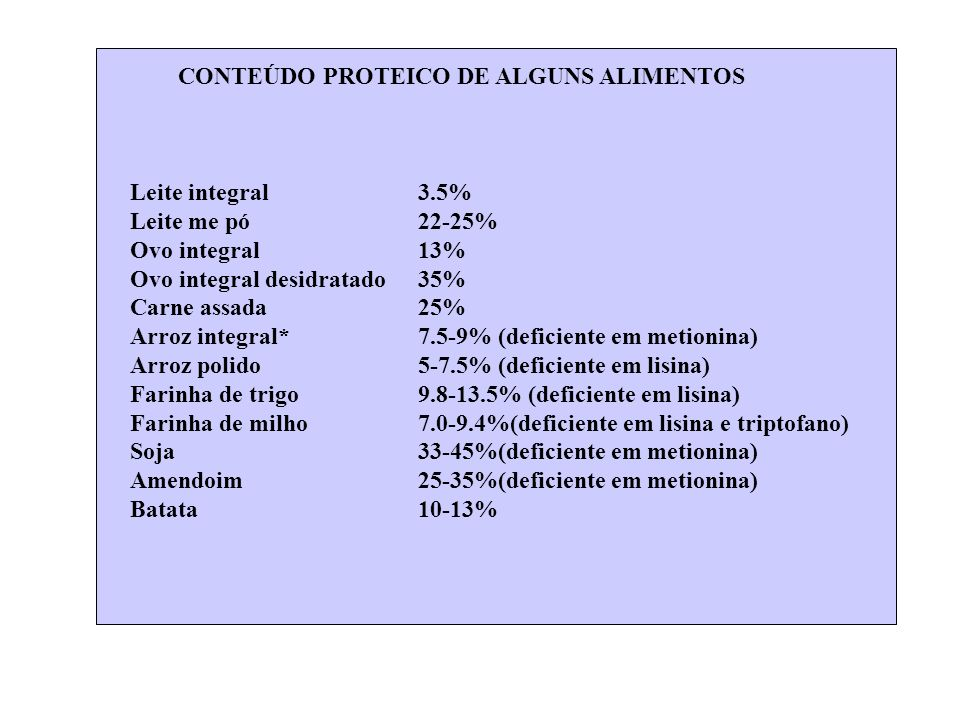 CONTEÚDO PROTEICO DE ALGUNS ALIMENTOS Leite integral3.5% Leite me pó22-25% Ovo integral13% Ovo integral desidratado 35% Carne assada25% Arroz integral