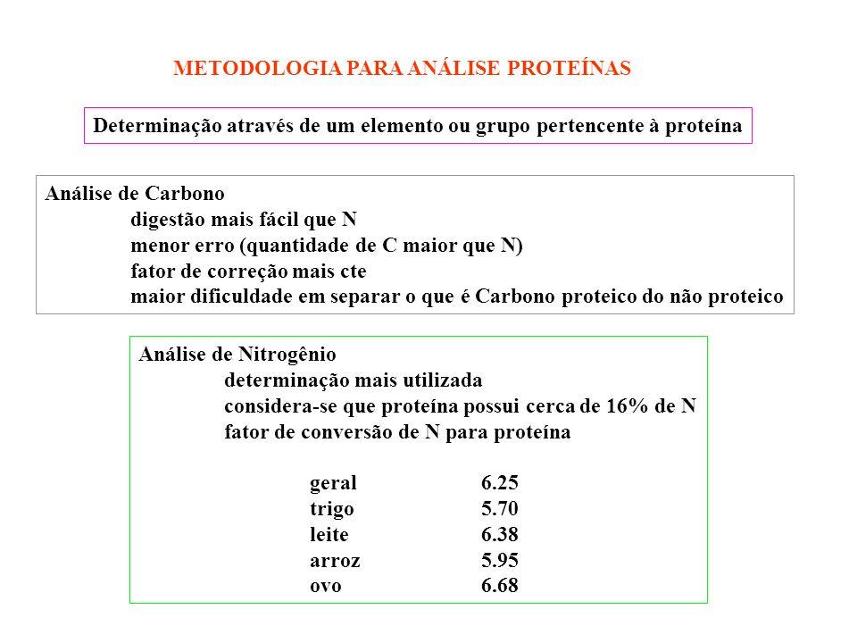 METODOLOGIA PARA ANÁLISE PROTEÍNAS Determinação através de um elemento ou grupo pertencente à proteína Análise de Carbono digestão mais fácil que N me