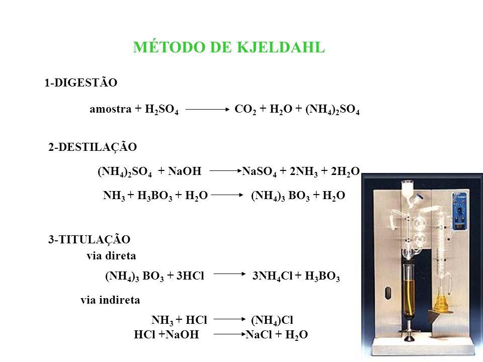MÉTODO DE KJELDAHL 1-DIGESTÃO amostra + H 2 SO 4 CO 2 + H 2 O + (NH 4 ) 2 SO 4 2-DESTILAÇÃO (NH 4 ) 2 SO 4 + NaOH NaSO 4 + 2NH 3 + 2H 2 O NH 3 + H 3 B
