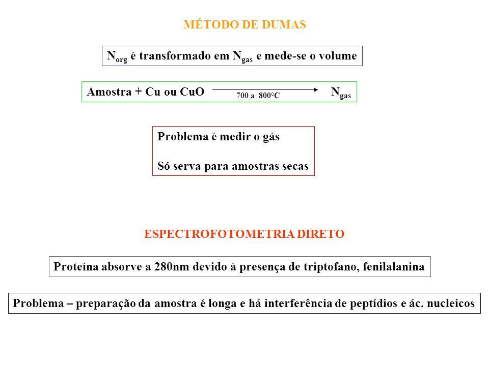 MÉTODOS COLORIMÉTRICOS 1- Biureto – Substâncias com duas ou mais ligações peptidicas formam complexos com sais de Cu em meio alcalino Amostra + reagentecomplexo (540-700nm) Reagente = Cu SO 4.5 H 2 O + NaOH + tartarato duplo Na e K Mantém o complexoMantém o Cu +2 Intensidade de cor está relacionada com a quantidade de proteína Açucares redutores e aminas reagem com o Cu, impedindo a formação do complexo Peptideos reagem com Biureto