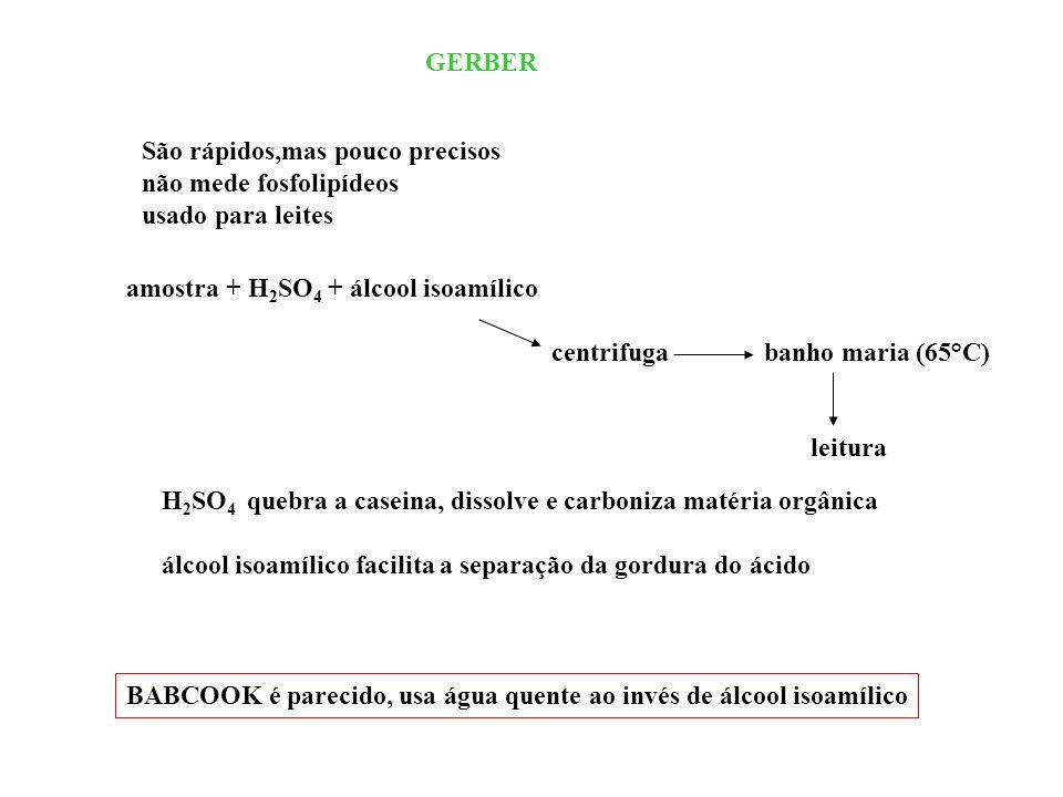 GERBER São rápidos,mas pouco precisos não mede fosfolipídeos usado para leites amostra + H 2 SO 4 + álcool isoamílico centrifugabanho maria (65°C) lei