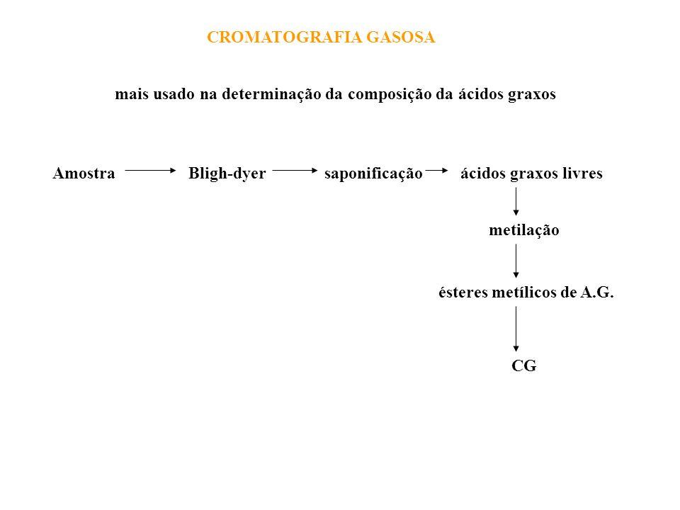 CROMATOGRAFIA GASOSA mais usado na determinação da composição da ácidos graxos AmostraBligh-dyersaponificaçãoácidos graxos livres metilação ésteres me