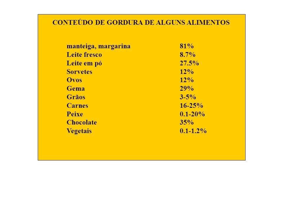 CONTEÚDO DE GORDURA DE ALGUNS ALIMENTOS manteiga, margarina81% Leite fresco8.7% Leite em pó27.5% Sorvetes12% Ovos12% Gema29% Grãos3-5% Carnes16-25% Pe