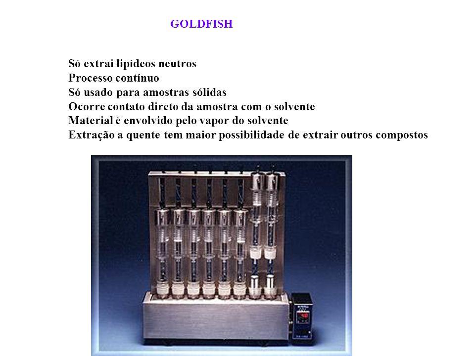 GOLDFISH Só extrai lipídeos neutros Processo contínuo Só usado para amostras sólidas Ocorre contato direto da amostra com o solvente Material é envolv