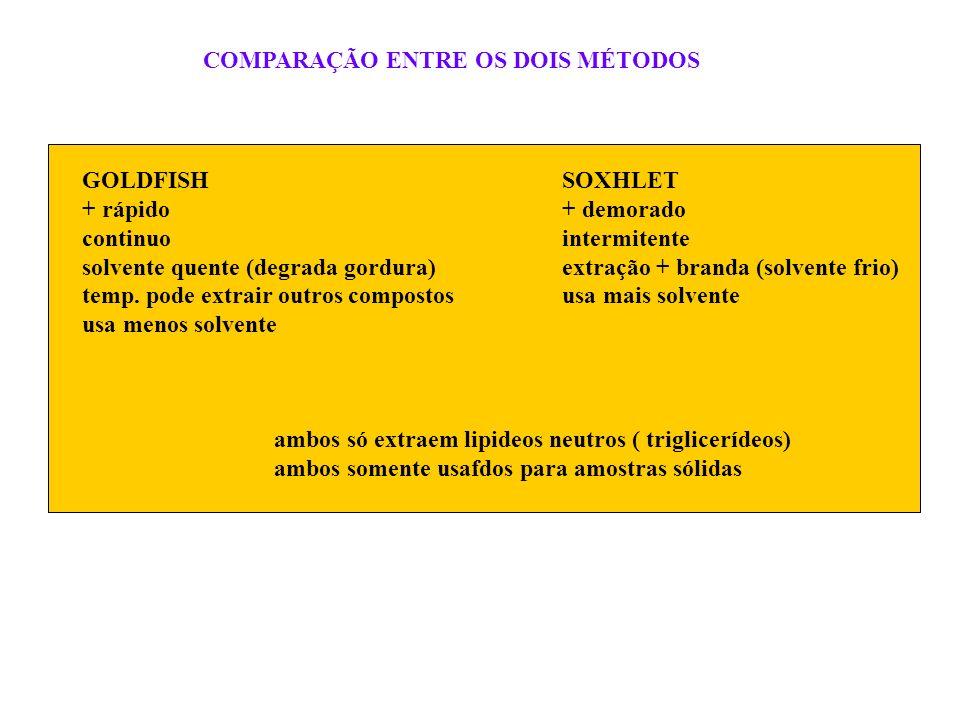 COMPARAÇÃO ENTRE OS DOIS MÉTODOS GOLDFISHSOXHLET + rápido+ demorado continuointermitente solvente quente (degrada gordura)extração + branda (solvente
