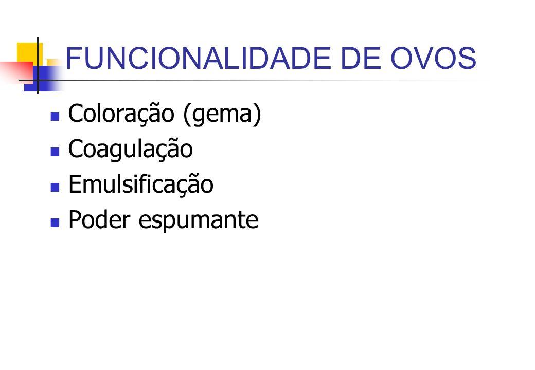FUNCIONALIDADE DE OVOS Coloração (gema) Coagulação Emulsificação Poder espumante