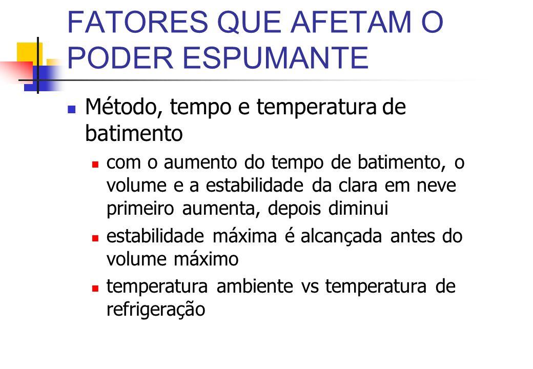 FATORES QUE AFETAM O PODER ESPUMANTE Método, tempo e temperatura de batimento com o aumento do tempo de batimento, o volume e a estabilidade da clara