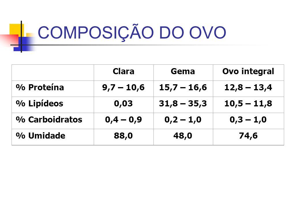 COMPOSIÇÃO DO OVO ClaraGemaOvo integral % Proteína9,7 – 10,615,7 – 16,612,8 – 13,4 % Lipídeos0,0331,8 – 35,310,5 – 11,8 % Carboidratos0,4 – 0,90,2 – 1