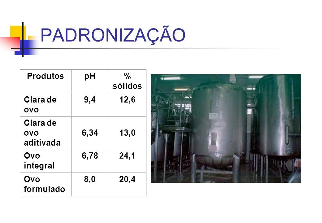 PADRONIZAÇÃO ProdutospH% sólidos Clara de ovo 9,412,6 Clara de ovo aditivada 6,3413,0 Ovo integral 6,7824,1 Ovo formulado 8,020,4