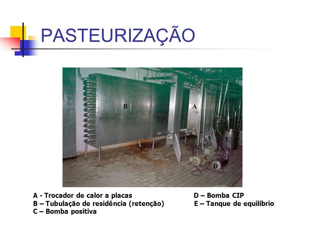 PASTEURIZAÇÃO BA C E D A - Trocador de calor a placas D – Bomba CIP B – Tubulação de residência (retenção) E – Tanque de equilíbrio C – Bomba positiva