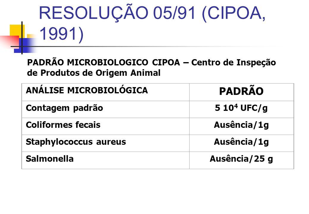 RESOLUÇÃO 05/91 (CIPOA, 1991) ANÁLISE MICROBIOLÓGICA PADRÃO Contagem padrão5 10 4 UFC/g Coliformes fecaisAusência/1g Staphylococcus aureusAusência/1g