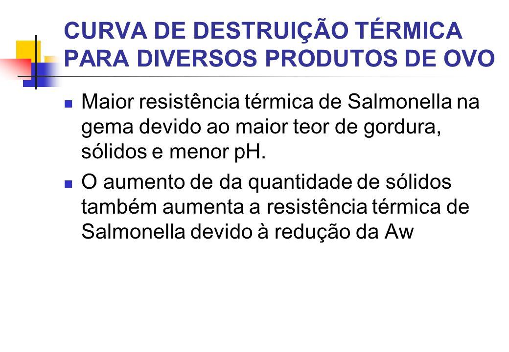 Maior resistência térmica de Salmonella na gema devido ao maior teor de gordura, sólidos e menor pH. O aumento de da quantidade de sólidos também aume