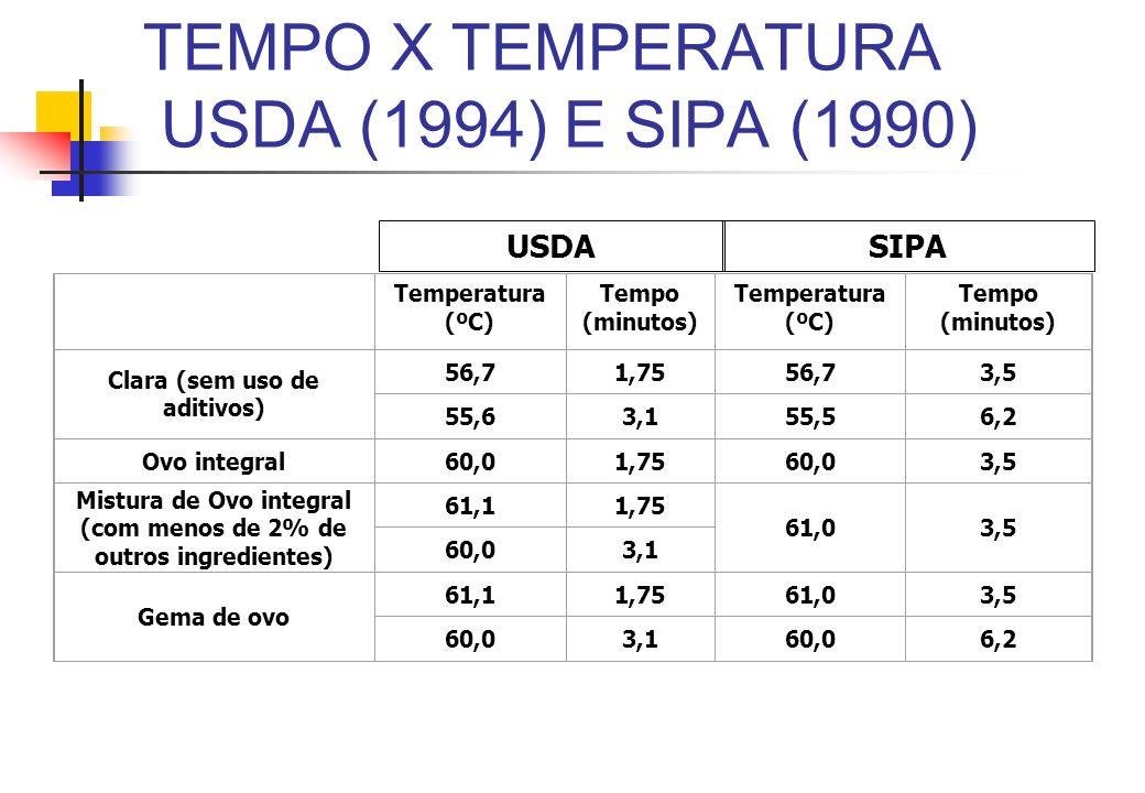 TEMPO X TEMPERATURA USDA (1994) E SIPA (1990) Temperatura (ºC) Tempo (minutos) Temperatura (ºC) Tempo (minutos) Clara (sem uso de aditivos) 56,71,7556