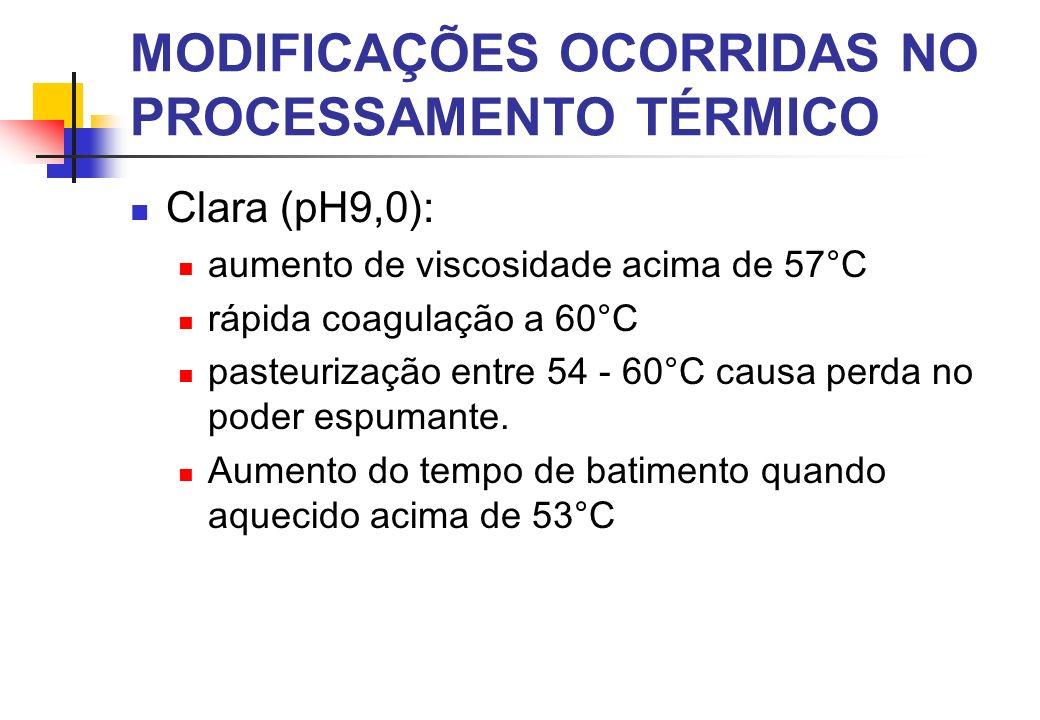 MODIFICAÇÕES OCORRIDAS NO PROCESSAMENTO TÉRMICO Clara (pH9,0): aumento de viscosidade acima de 57°C rápida coagulação a 60°C pasteurização entre 54 -