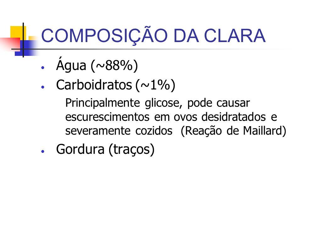 COMPOSIÇÃO DA CLARA Proteínas (~11%), maioria glicoproteínas Três proteínas primárias: Ovalbumina (54%) Estrutura de produtos de panificação Ovotransferrina (12%), Liga-se a metais, Descoloração Ovomucoide (11%) Inibidor de Protease Ovomucina (1.5%): Proteina fibrosa, contribui para a viscosidade da clara (4 x mais abundante do que na gema), contribui para a estabilidade da clara em neve