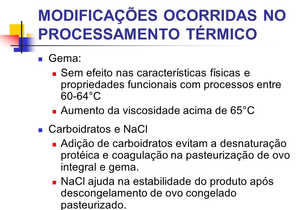 Gema: Sem efeito nas características físicas e propriedades funcionais com processos entre 60-64°C Aumento da viscosidade acima de 65°C Carboidratos e