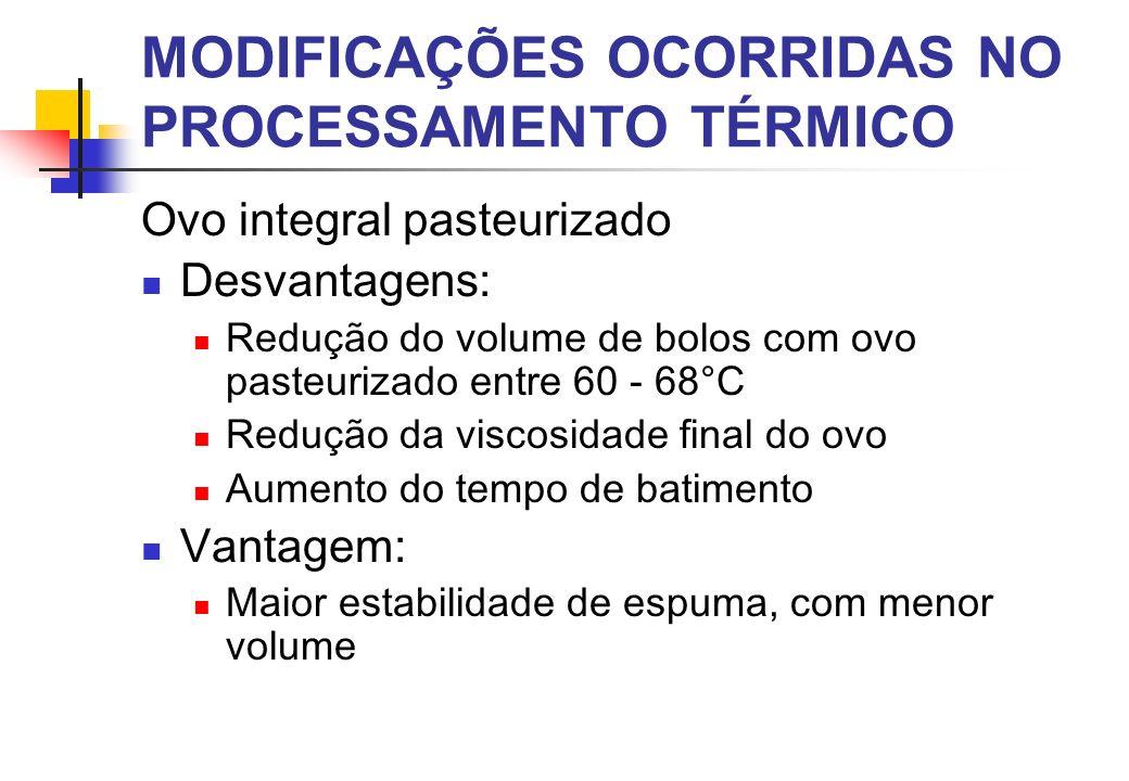 Ovo integral pasteurizado Desvantagens: Redução do volume de bolos com ovo pasteurizado entre 60 - 68°C Redução da viscosidade final do ovo Aumento do