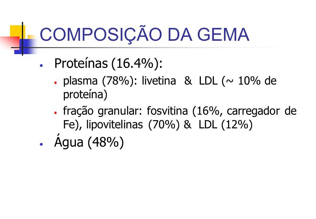 COMPOSIÇÃO DA GEMA Lipídios (32 to 34%) triglicerol (66%) fosfolipídio (28%) incluem a lecitina (Tem uma marcante habilidade emulsificante) colesterol (3%, or 250 mg) A cor da gema depende da presença de carotenoides.