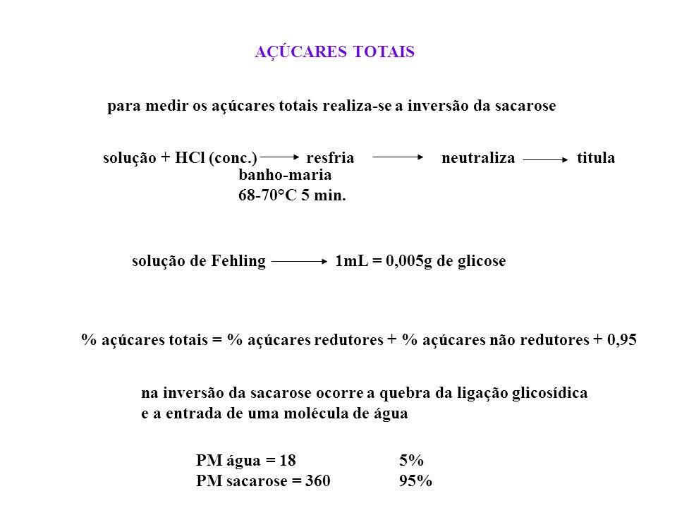 para medir os açúcares totais realiza-se a inversão da sacarose solução + HCl (conc.)resfria neutralizatitula banho-maria 68-70°C 5 min. AÇÚCARES TOTA