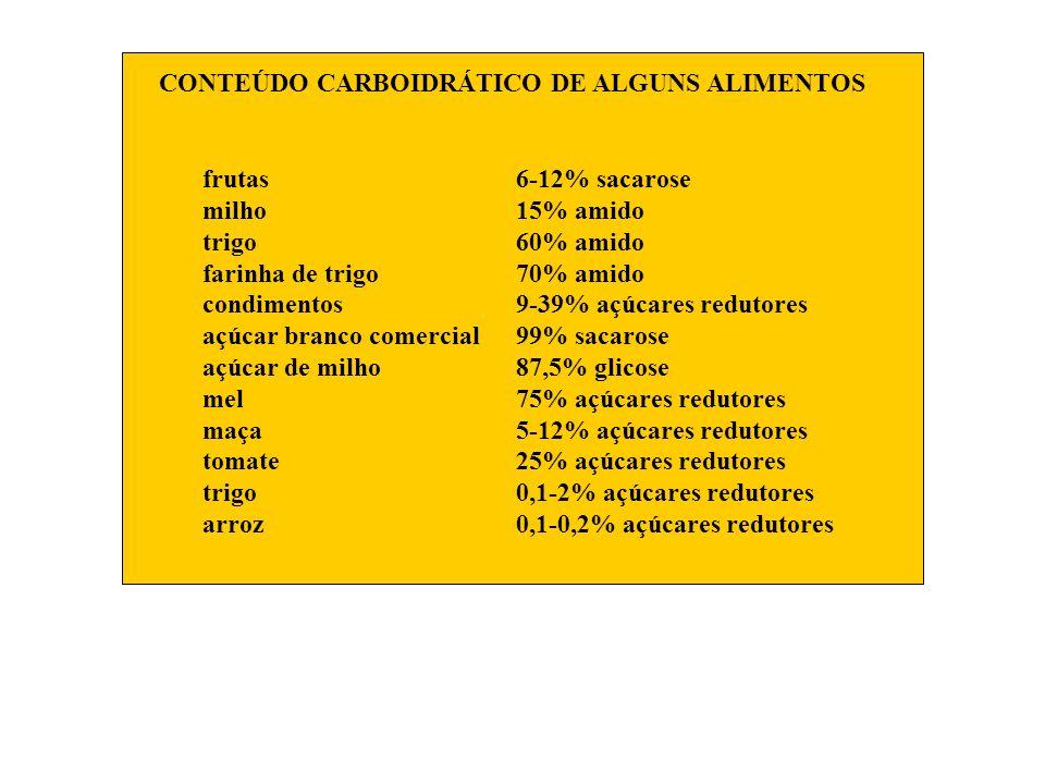CONTEÚDO CARBOIDRÁTICO DE ALGUNS ALIMENTOS frutas6-12% sacarose milho15% amido trigo60% amido farinha de trigo70% amido condimentos9-39% açúcares redu