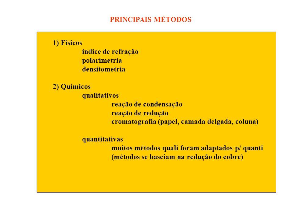 PRINCIPAIS MÉTODOS 1) Físicos índice de refração polarimetria densitometria 2) Químicos qualitativos reação de condensação reação de redução cromatogr