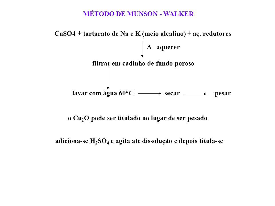 MÉTODO DE MUNSON - WALKER CuSO4 + tartarato de Na e K (meio alcalino) + aç. redutores filtrar em cadinho de fundo poroso lavar com água 60°C o Cu 2 O