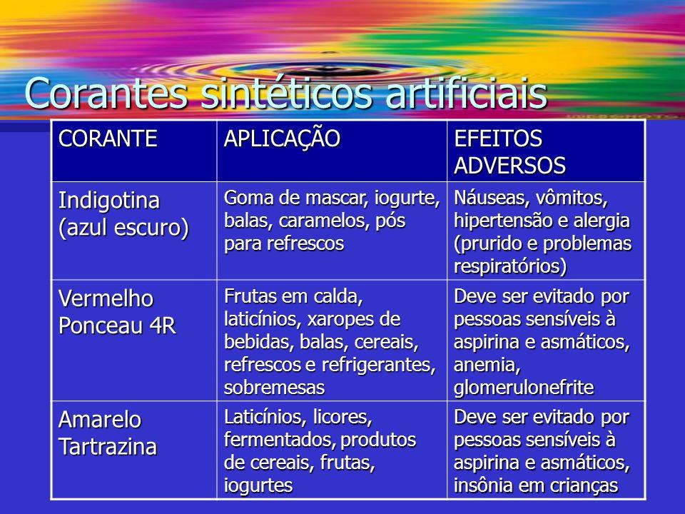 Corantes sintéticos artificiais CORANTEAPLICAÇÃO EFEITOS ADVERSOS Indigotina (azul escuro) Goma de mascar, iogurte, balas, caramelos, pós para refresc