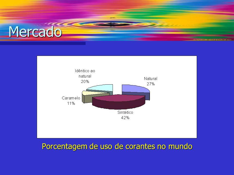 Porcentagem de uso de corantes no mundo Mercado