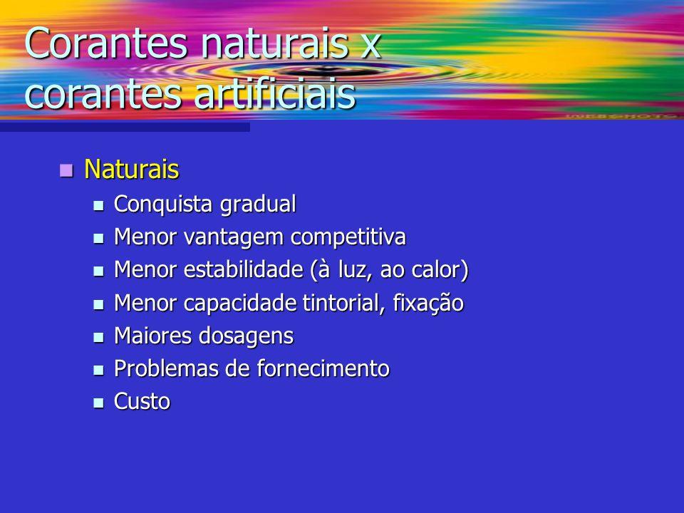 Naturais Naturais Conquista gradual Conquista gradual Menor vantagem competitiva Menor vantagem competitiva Menor estabilidade (à luz, ao calor) Menor