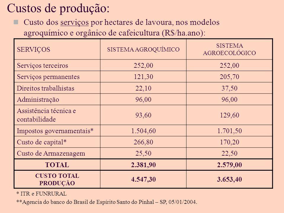 Custos de produção: Custo dos serviços por hectares de lavoura, nos modelos agroquímico e orgânico de cafeicultura (R$/ha.ano): SERVIÇOS SISTEMA AGROQUÍMICO SISTEMA AGROECOLÓGICO Serviços terceiros252,00 Serviços permanentes121,30205,70 Direitos trabalhistas22,1037,50 Administração96,00 Assistência técnica e contabilidade 93,60129,60 Impostos governamentais*1.504,601.701,50 Custo de capital*266,80170,20 Custo de Armazenagem25,5022,50 TOTAL2.381,902.579,00 CUSTO TOTAL PRODUÇÃO 4.547,303.653,40 * ITR e FUNRURAL **Agencia do banco do Brasil de Espírito Santo do Pinhal – SP, 05/01/2004.