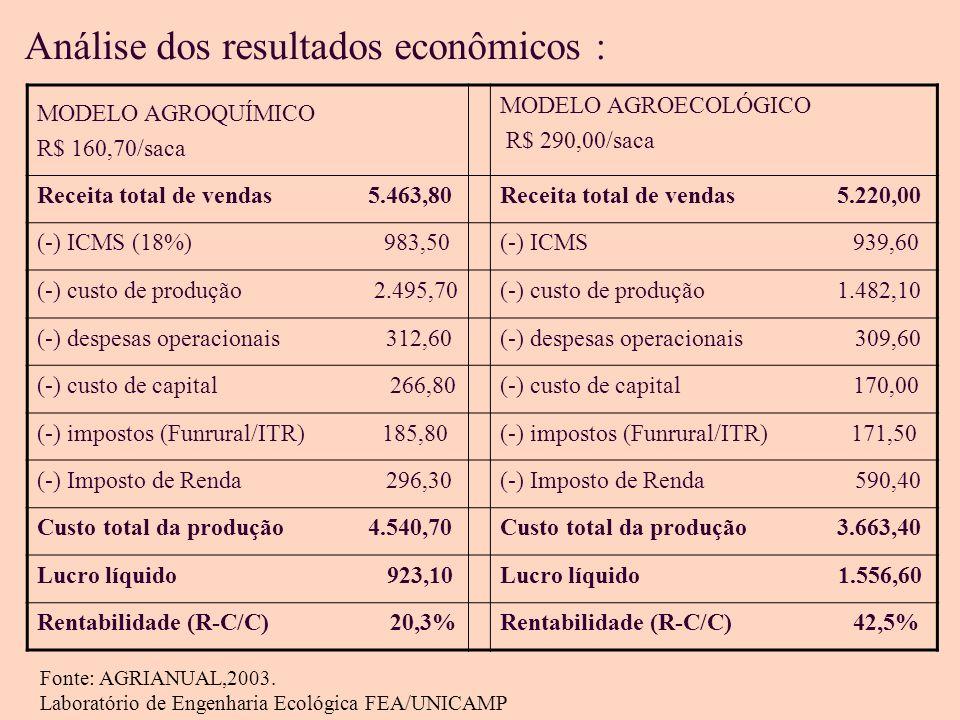 Análise dos resultados econômicos : MODELO AGROQUÍMICO R$ 160,70/saca MODELO AGROECOLÓGICO R$ 290,00/saca Receita total de vendas 5.463,80Receita total de vendas 5.220,00 (-) ICMS (18%) 983,50(-) ICMS 939,60 (-) custo de produção 2.495,70(-) custo de produção 1.482,10 (-) despesas operacionais 312,60(-) despesas operacionais 309,60 (-) custo de capital 266,80(-) custo de capital 170,00 (-) impostos (Funrural/ITR) 185,80(-) impostos (Funrural/ITR) 171,50 (-) Imposto de Renda 296,30(-) Imposto de Renda 590,40 Custo total da produção 4.540,70Custo total da produção 3.663,40 Lucro líquido 923,10Lucro líquido 1.556,60 Rentabilidade (R-C/C) 20,3%Rentabilidade (R-C/C) 42,5% Fonte: AGRIANUAL,2003.