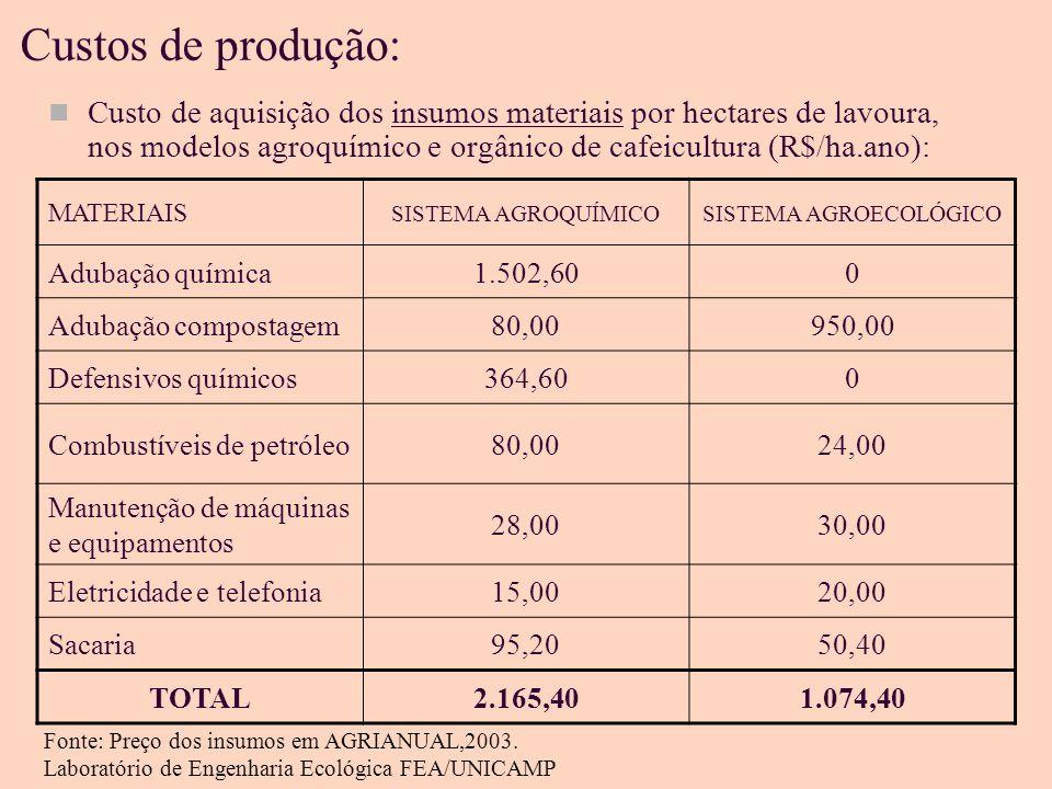 Custos de produção: Custo de aquisição dos insumos materiais por hectares de lavoura, nos modelos agroquímico e orgânico de cafeicultura (R$/ha.ano): MATERIAIS SISTEMA AGROQUÍMICOSISTEMA AGROECOLÓGICO Adubação química1.502,600 Adubação compostagem80,00950,00 Defensivos químicos364,600 Combustíveis de petróleo80,0024,00 Manutenção de máquinas e equipamentos 28,0030,00 Eletricidade e telefonia15,0020,00 Sacaria95,2050,40 TOTAL2.165,401.074,40 Fonte: Preço dos insumos em AGRIANUAL,2003.