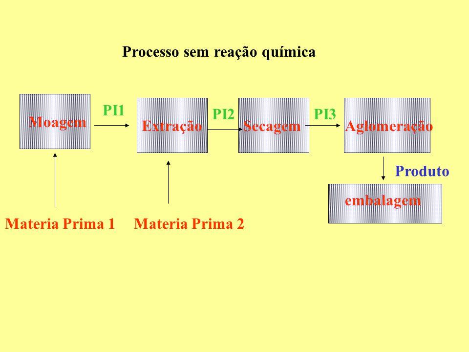Extração Moagem Materia Prima 1Materia Prima 2 SecagemAglomeração embalagem Processo sem reação química PI1 PI2PI3 Produto