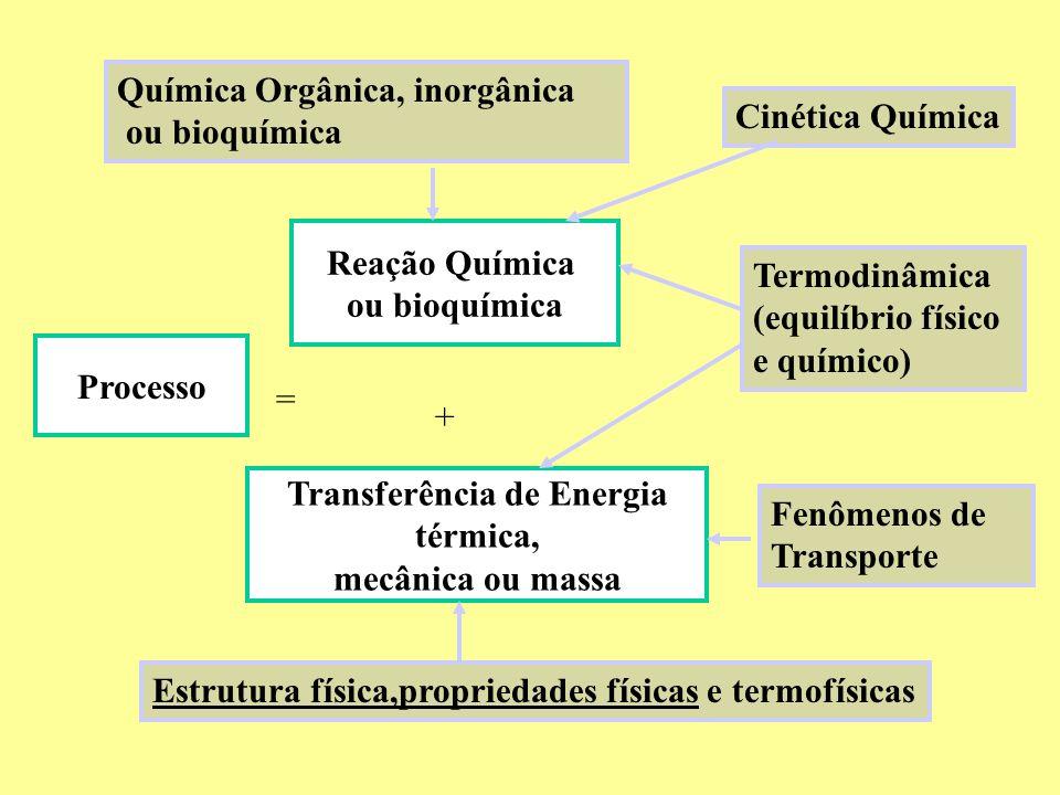 Processo Reação Química ou bioquímica Transferência de Energia térmica, mecânica ou massa = + Química Orgânica, inorgânica ou bioquímica Termodinâmica